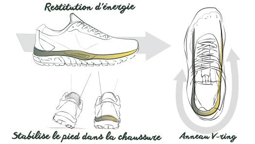 Technologie VRING : Forme en U qui stabilise le pied